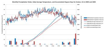 Monthly Precipitation Totals, Daily Average Temperature, and Accumulated Degree Days for Graton, CA in 2004 and 2005