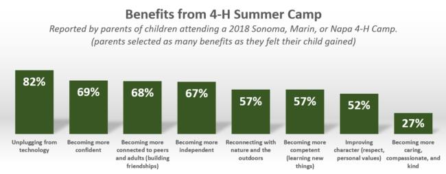 Benefits from 2018 4-H Summer Camp